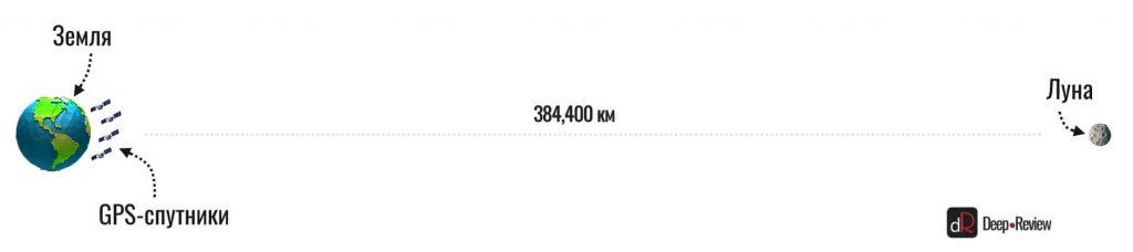 расстояние от земли до GPS-спутников и луны