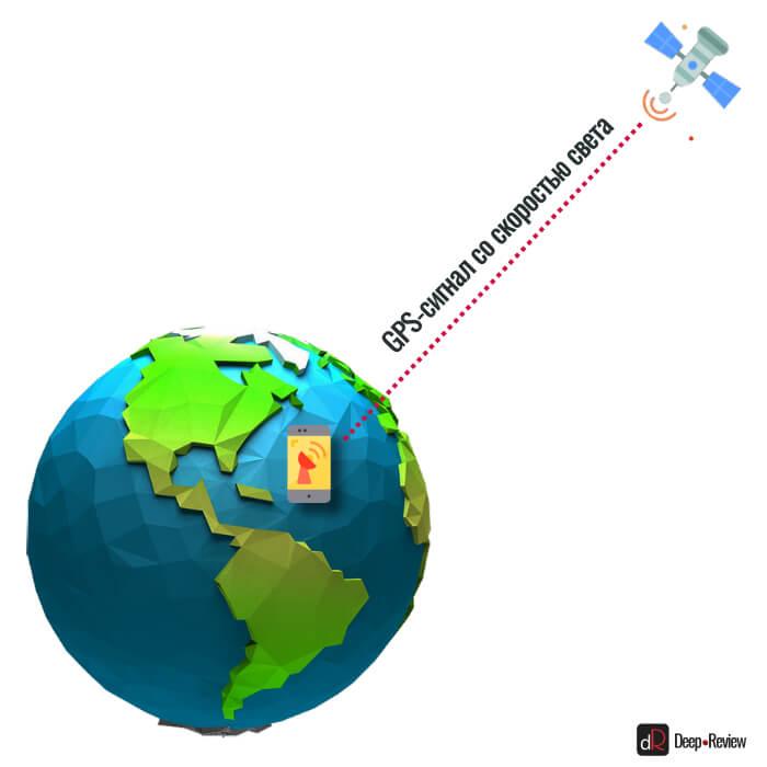 GPS-сигнал со скоростью света