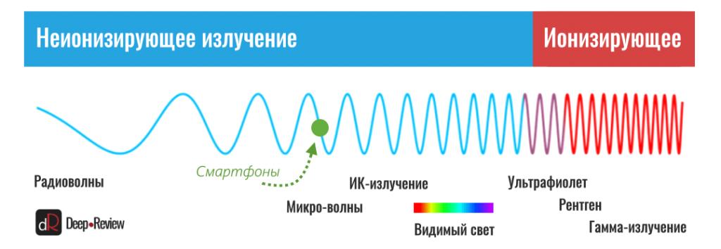телефоны на графике спекта электромагнитных излучений