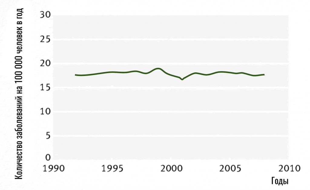 статистика заболеваемости глиомой