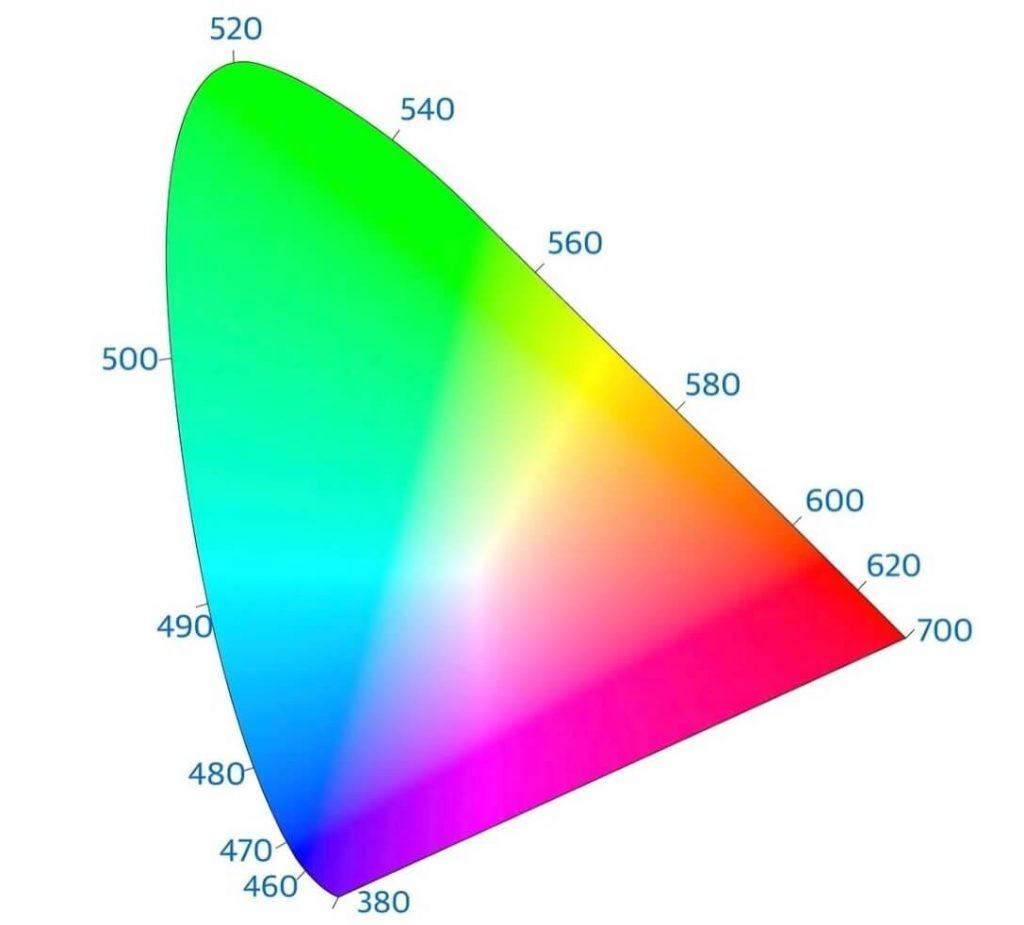 весь спектр цвета, который человек может увидеть