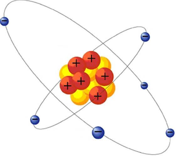 строение атома (электроны и протоны)