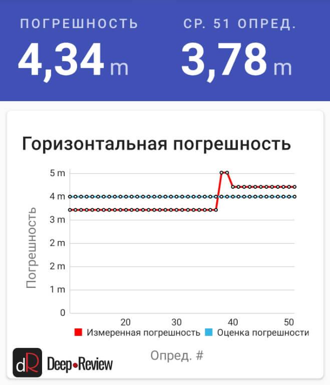 точность позиционирования GPS на Galaxy S20