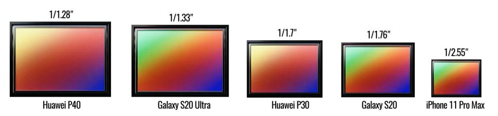 сравнение размеров сенсоров современных смартфонов камерофонов