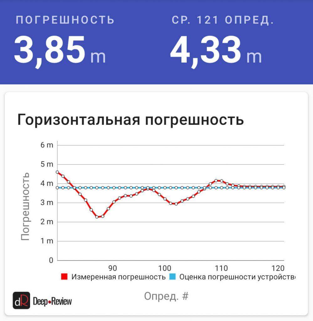 точность позиционирования Moto G8 Plus