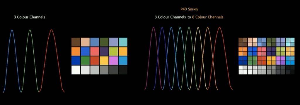 Multi-color spectrum Huawei P40