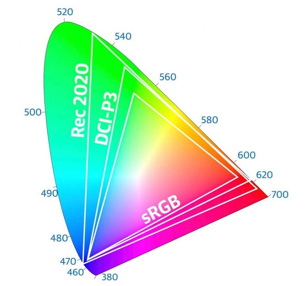 сравнение пространств rec.2020, dci-p3 и srgb