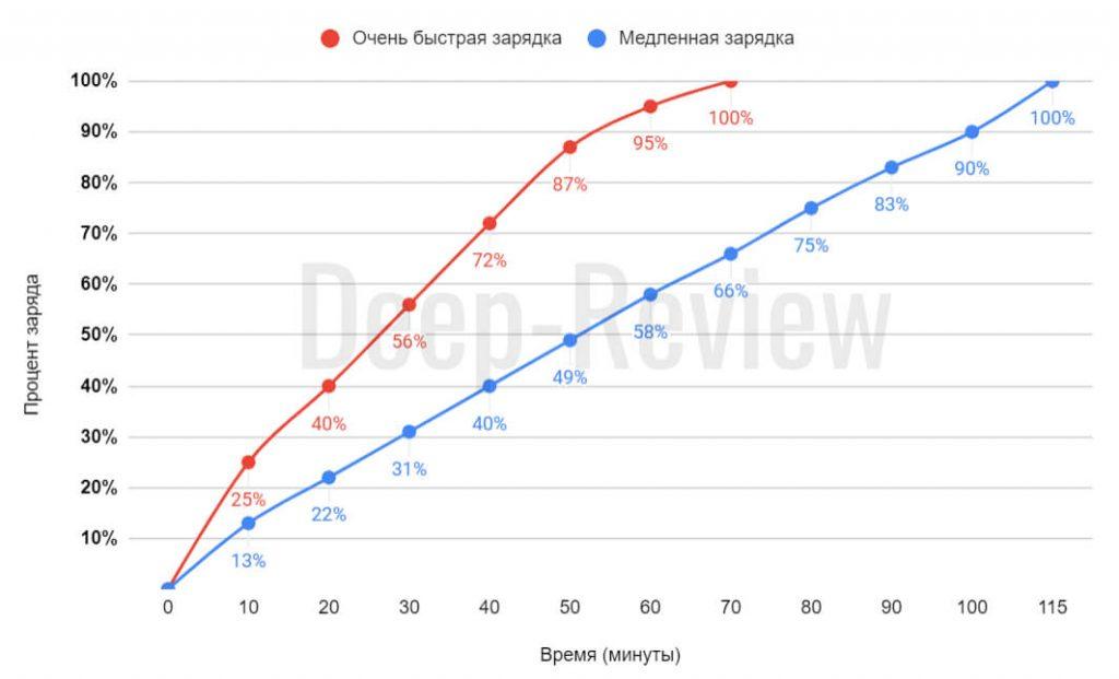 сравнение медленной и быстрой зарядки Samsung Galaxy S20