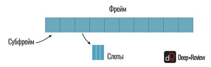 5G из чего состоит передача сигнала