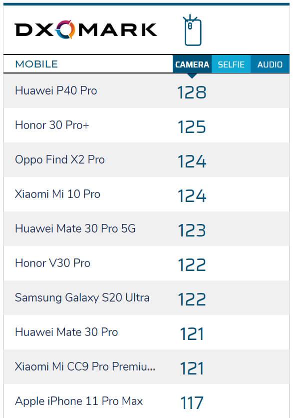 рейтинг камер смартфонов по версии DXOmark