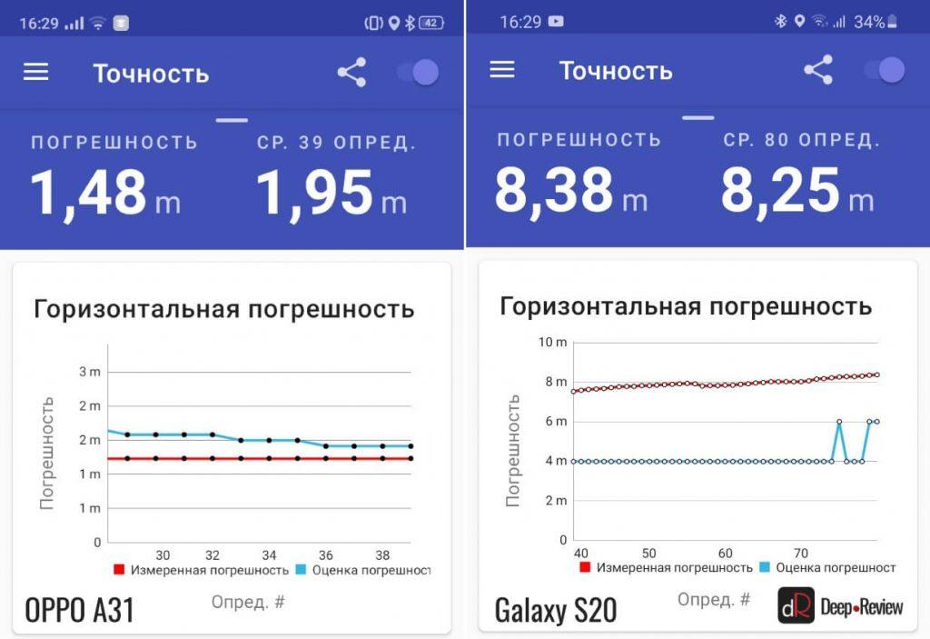 сравнение точности работы GPS на OPPO A31 и Galaxy S20