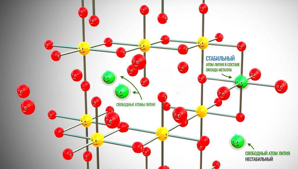 свободный атом лития и атом лития в составе оксида металла