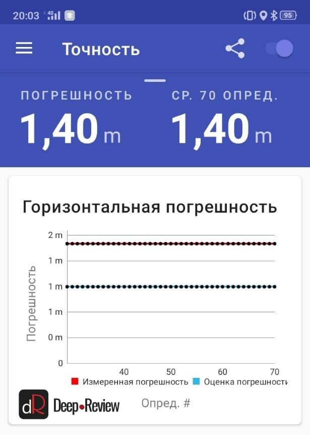 точность GPS на OPPO A31