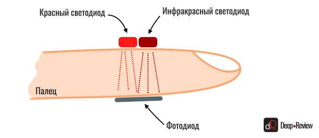 как работает пульсоксиметр