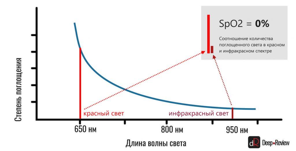 сатурация крови кислородом (SpO2) 0%
