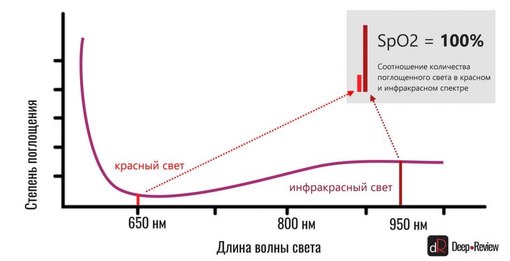 сатурация крови кислородом (SpO2) 100%