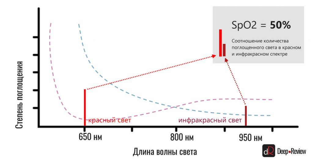 сатурация крови кислородом (SpO2) 50%