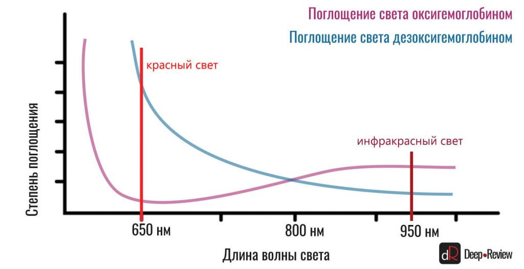 поглощение красного и инфракрасного цвета пульсоксиметр