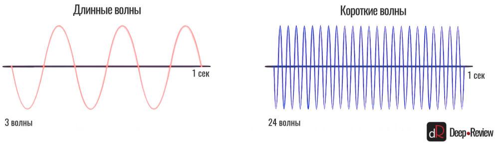 сравнение длины волны