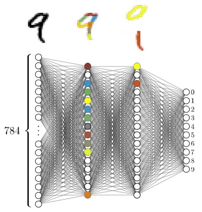 как работают все слои нейронной сети, чтобы распознать текст