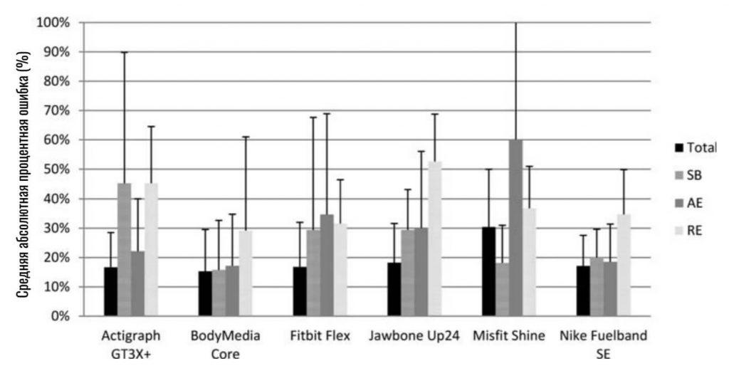результаты исследования точности расчета калорий фитнес-браслетов