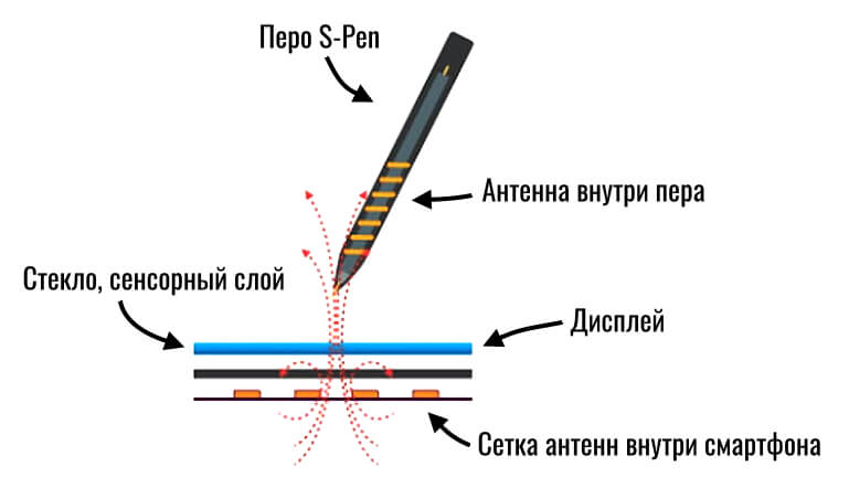 как работает s-pen