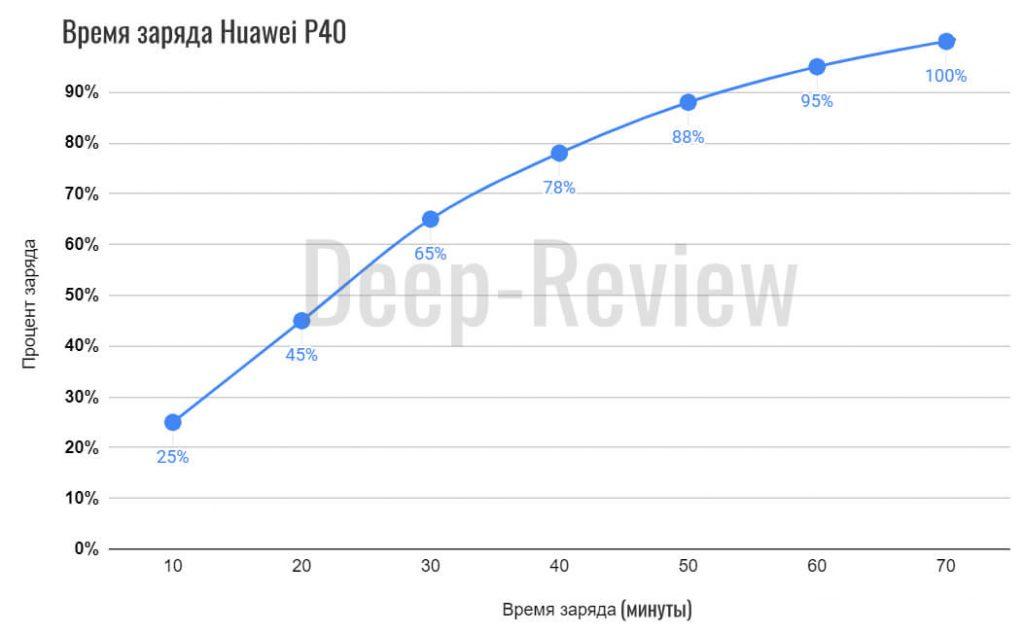 Время заряда Huawei P40