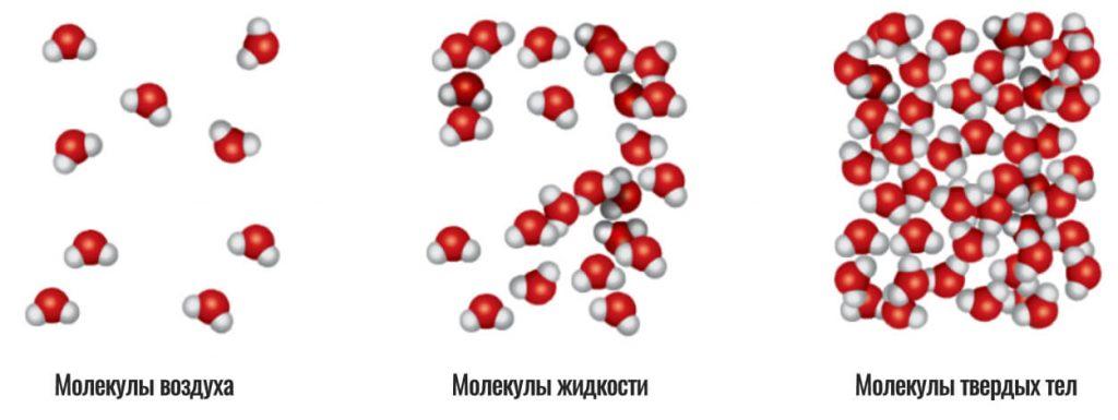 молекулы в разных средах