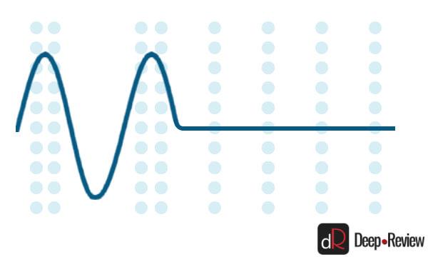 звуковая волна в зависимости от звукового давления