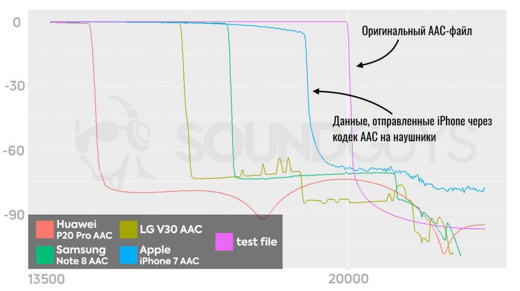 конвертация файла AAC на iPhone в кодек AAC