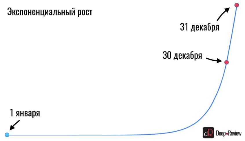 экспоненциальная кривая роста