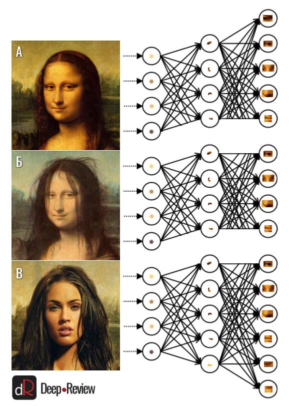 метод обучения распознавания лица (Face ID)