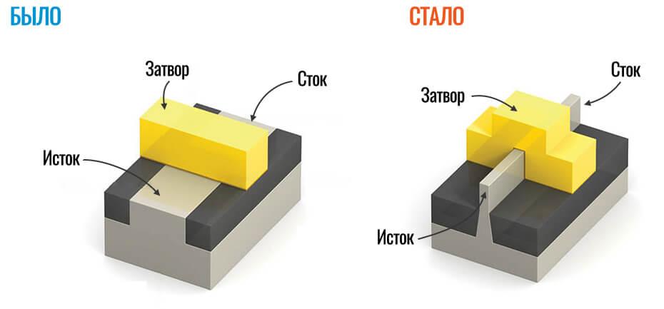 пример fitFET транзистора