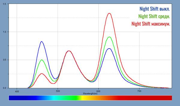 Night Shift на iPhone 11 Pro