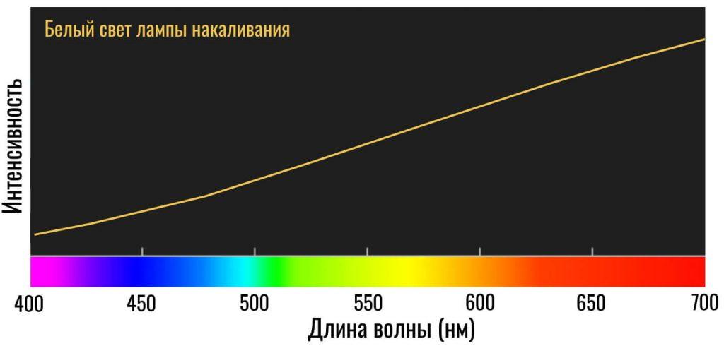 температура белого света от лампы накаливания