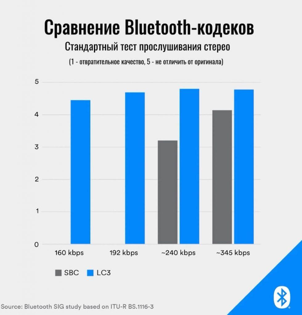 сравнение кодеков LC3 и SBC