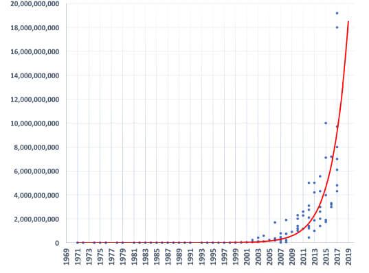 количество транзисторов на чипе (история развития)