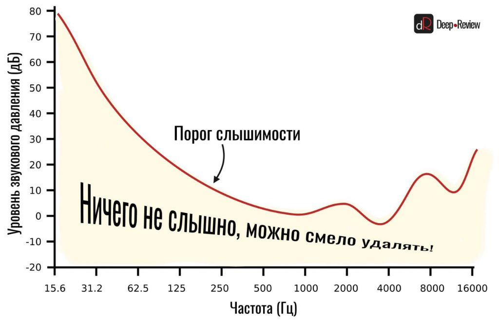 порог слышимости различных частот
