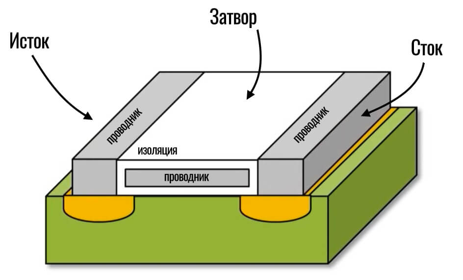 описание транзистора процессора смартфона