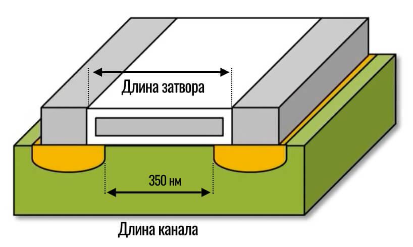 длина канала транзистора