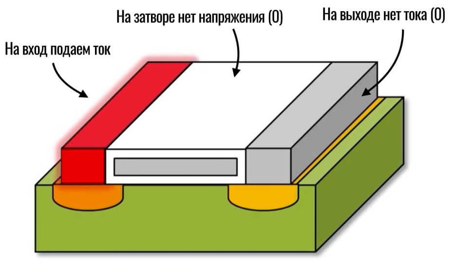 На входе транзистора подаем ток, на выходе - 0
