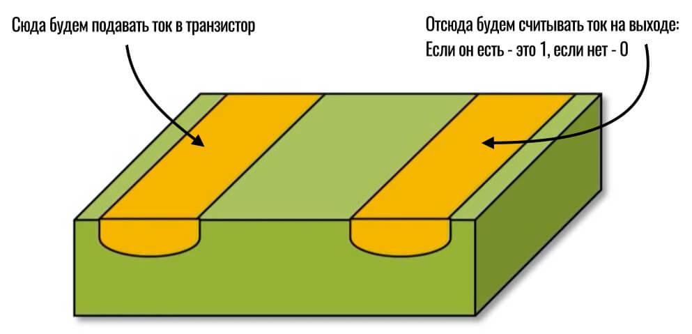 легирование кремниевого транзистора