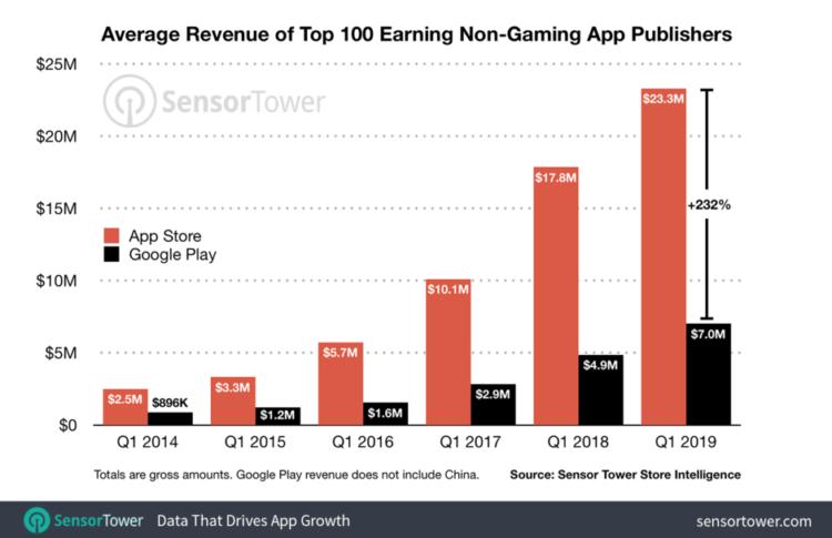 Сравнение доходов разработчиков для Apple и Google