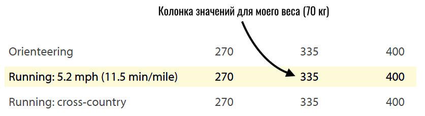 таблица сожженных калорий