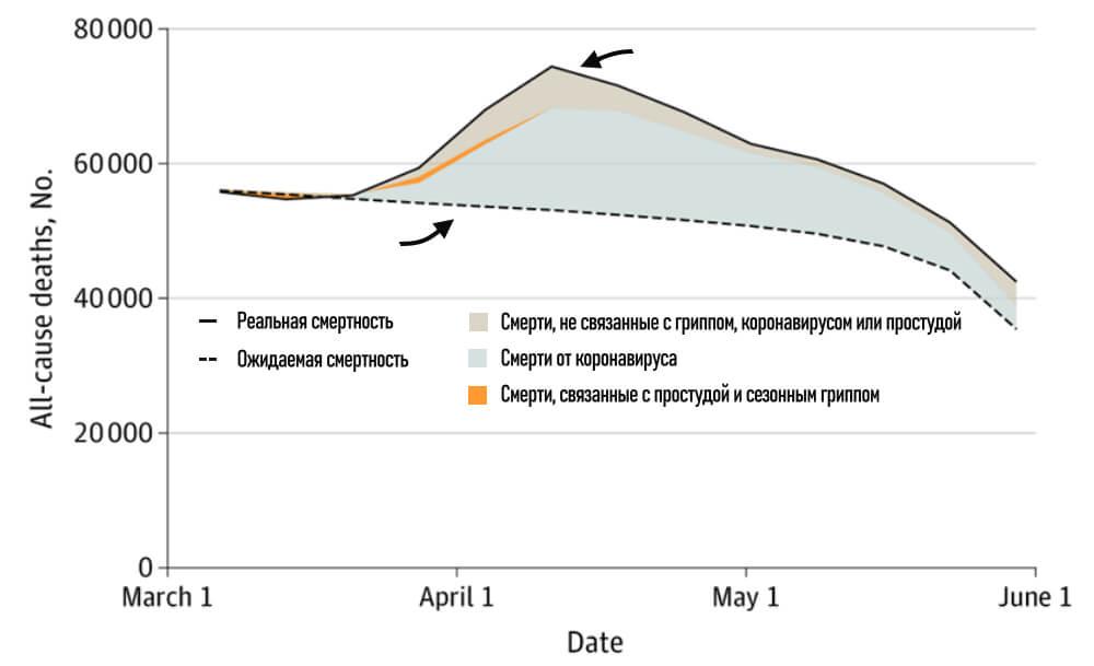 количество смертей от коронавируса в США