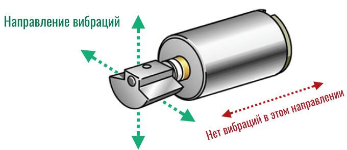направление вибраций ERM вибромотора