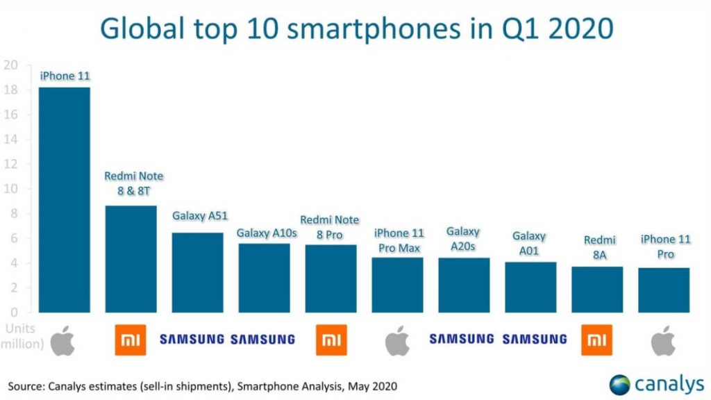 топ-10 самых продаваемых смартфонов 1 квартала 2020