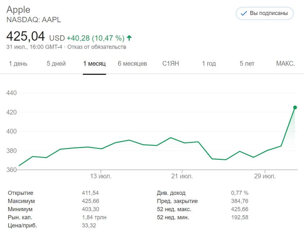 акции Apple во втором квартале 2020 года