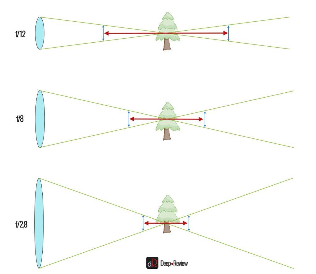 как изменяется глубина резкости в зависимости от диафрагмы
