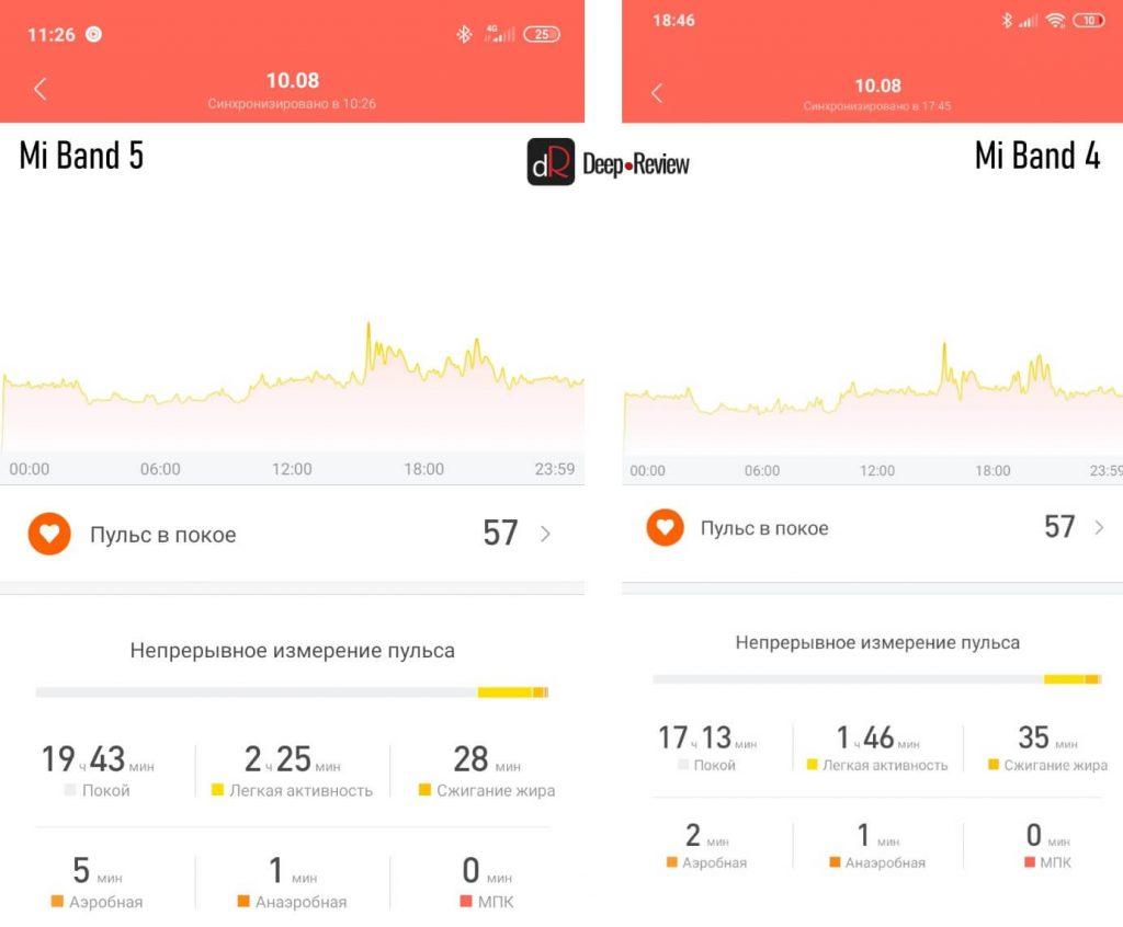 сравнение работы пульсометров mi band 4 и mi band 5